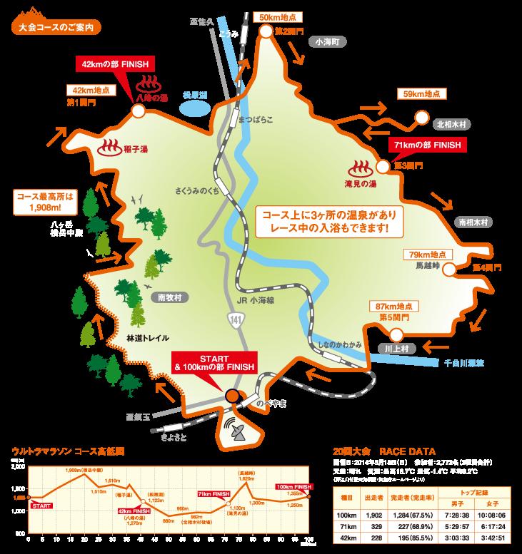 第21回星の郷八ヶ岳野辺山高原100kmウルトラマラソン完走記~ランの不調を乗り越えて~その8