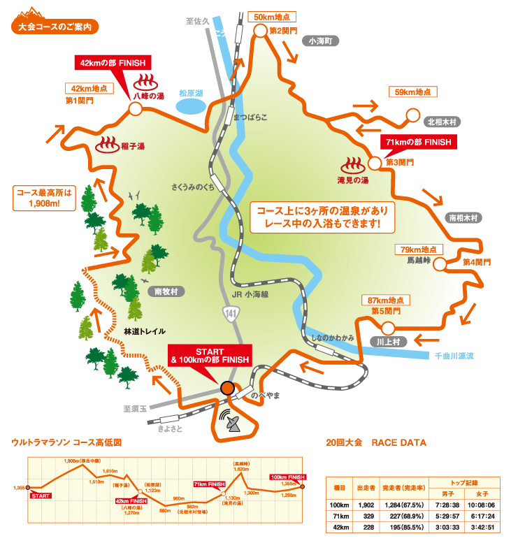 第21回星の郷八ヶ岳野辺山高原100kmウルトラマラソン完走記~ランの不調を乗り越えて~その14