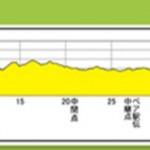 京都マラソン2016レポートその3~素晴らしい応援と素晴らしいコース~