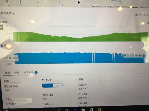 大田原マラソン2016完走記その4