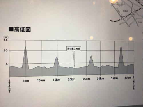 板橋Cityマラソン2017完走記 後編~風にもマケズ~