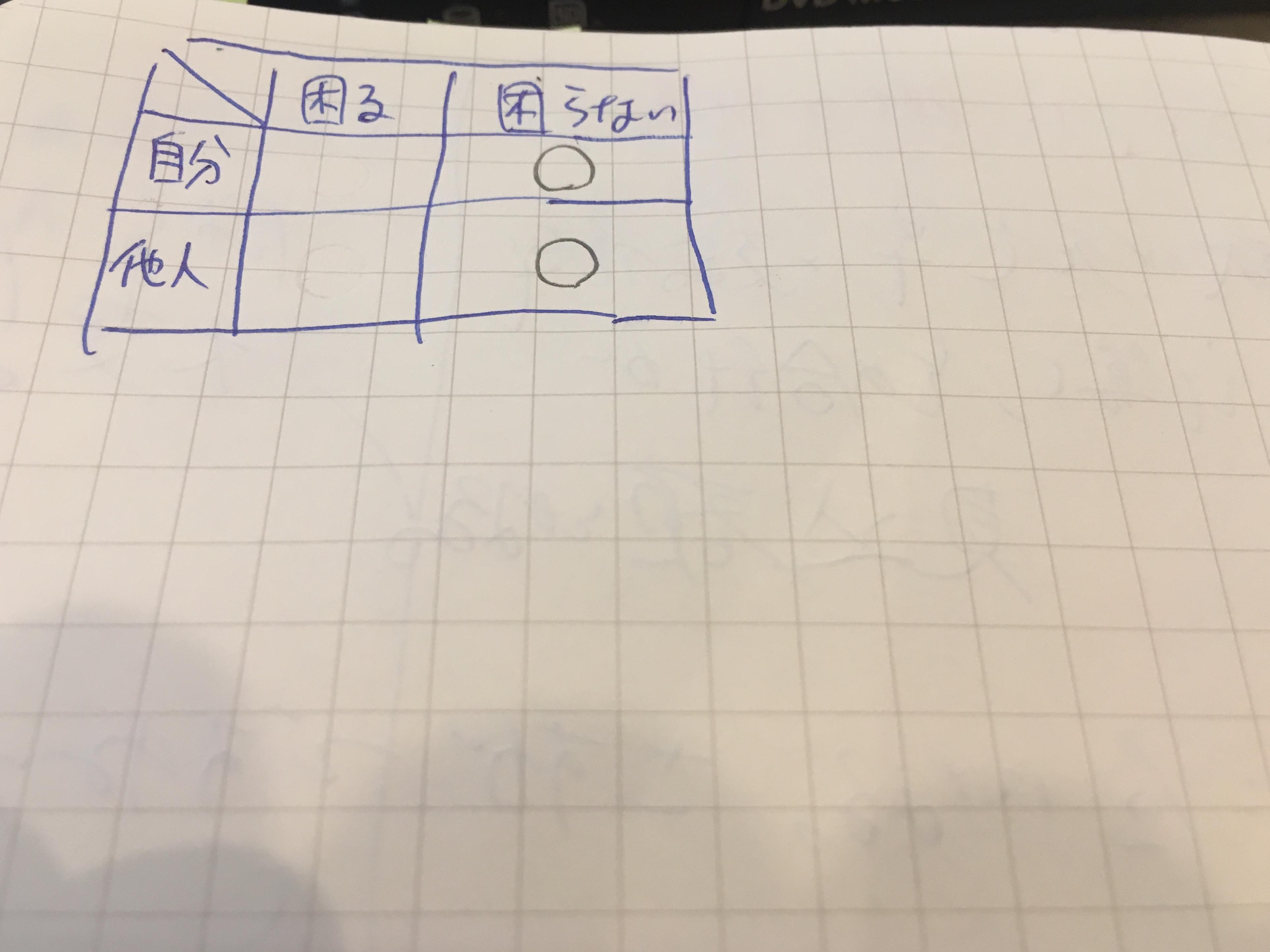 第Ⅱ領域を第Ⅰ領域化するための効果的な方法を3つ考えてみたけど、究極的には方法は1つ!