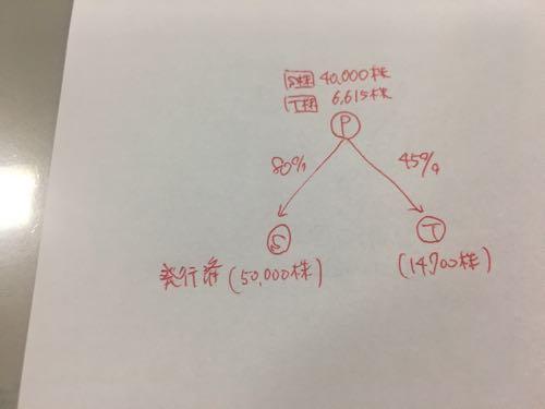 【会計士論文】平成29年財務会計論計算部分の講評~第5問~