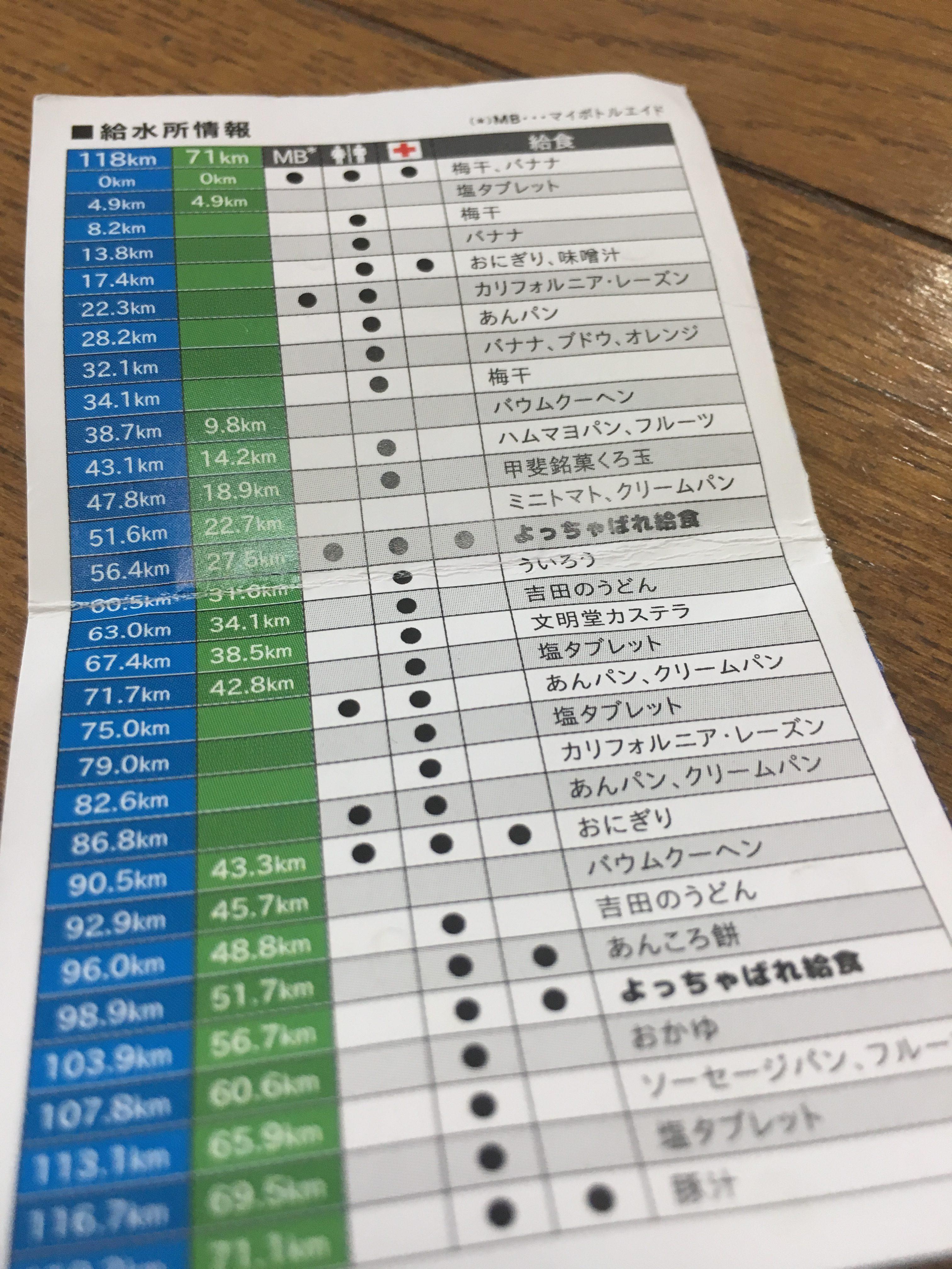 第28回チャレンジ富士五湖ウルトラマラソン118kmの部~完走記⑮総集編