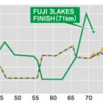 第28回チャレンジ富士五湖ウルトラマラソン118kmの部~完走記⑫第六関門から第七関門まで