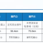 第28回チャレンジ富士五湖ウルトラマラソン118kmの部~完走記⑥スタートから第一関門まで