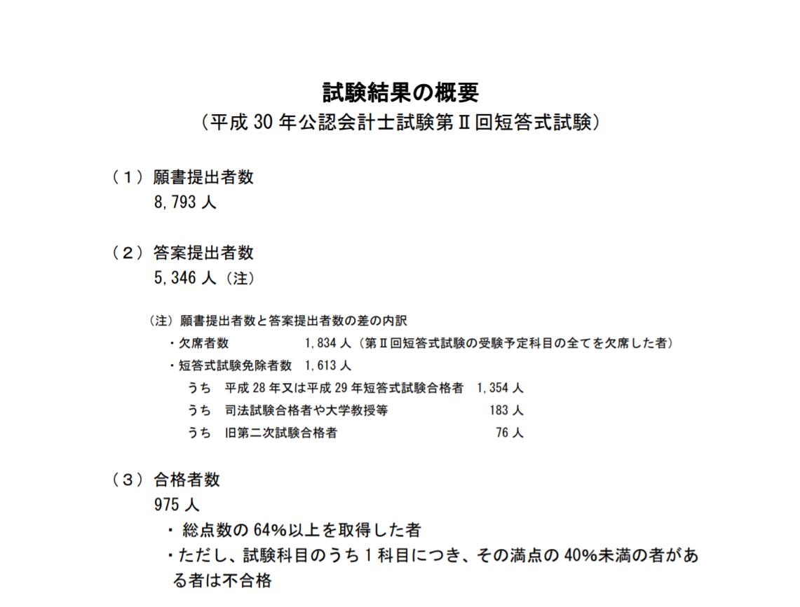 平成30年第Ⅱ回短答式試験の合格ラインは64%でした!!!