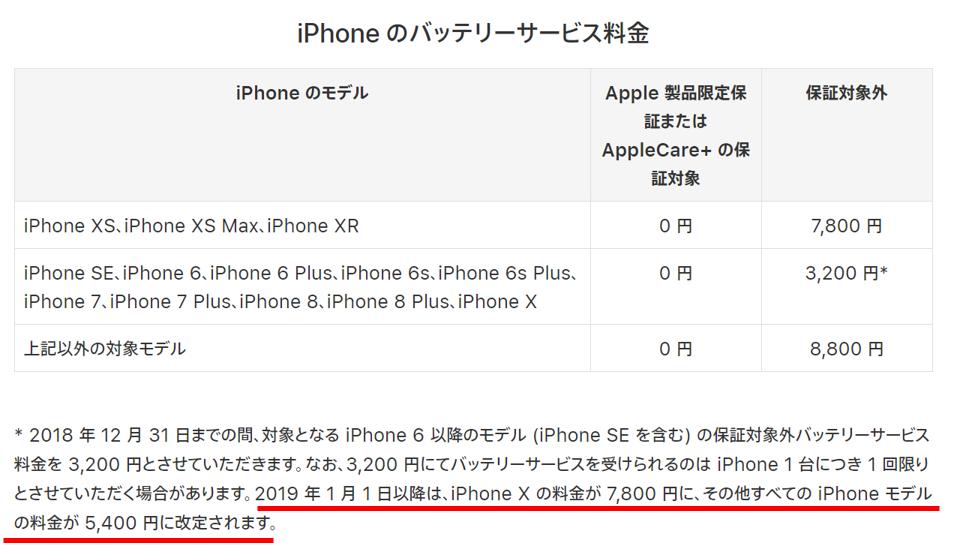 iPhoneバッテリー交換3200円でできるのは年内までだから急ぐべし!でも、年あけてからでも5400円です。