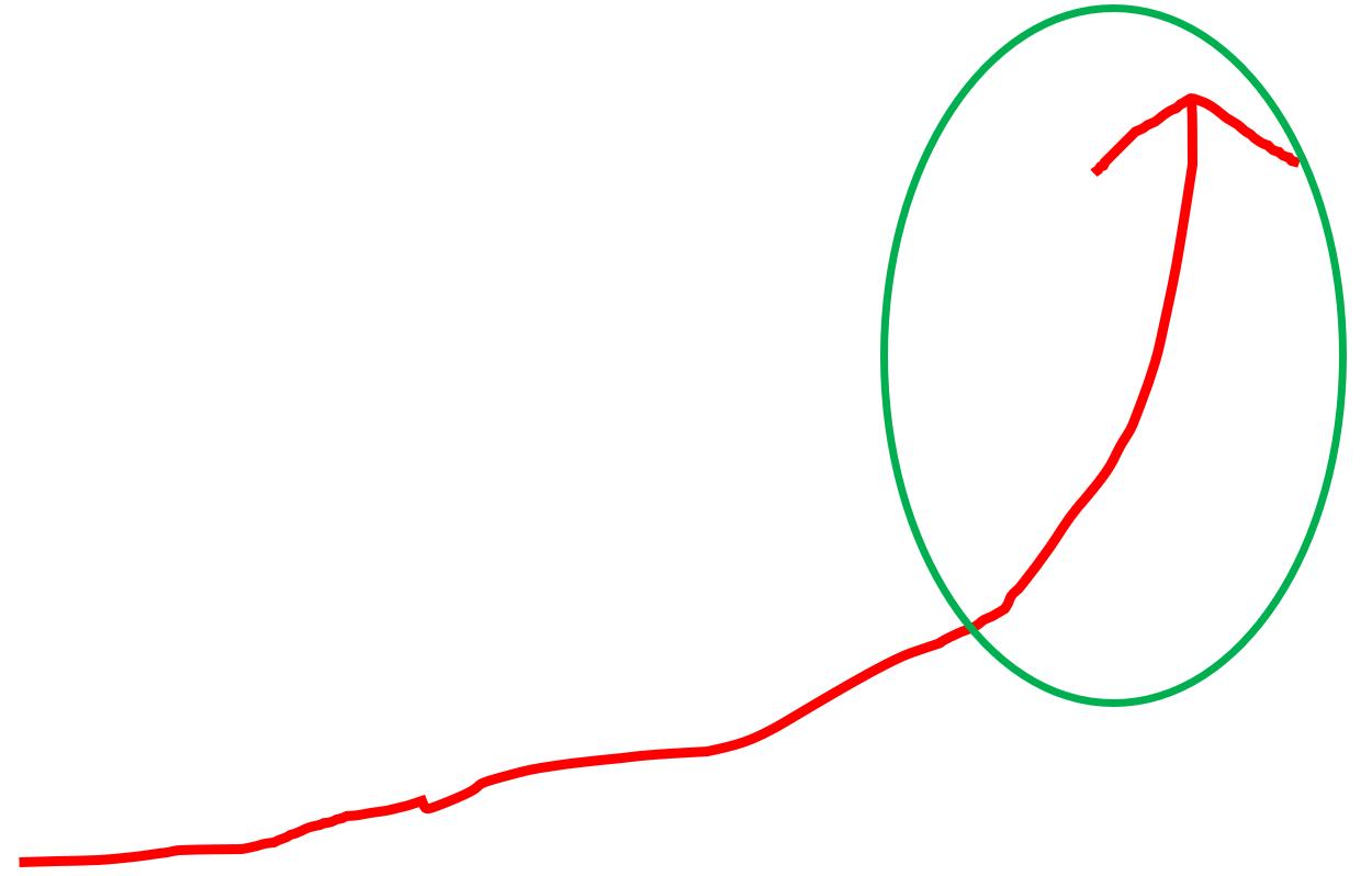 直前期は伸びるけどそれでも一直線に伸びるわけではない。